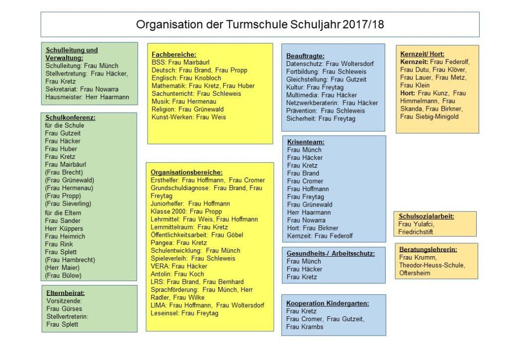 Organigramm_Turmschule_2017-2018