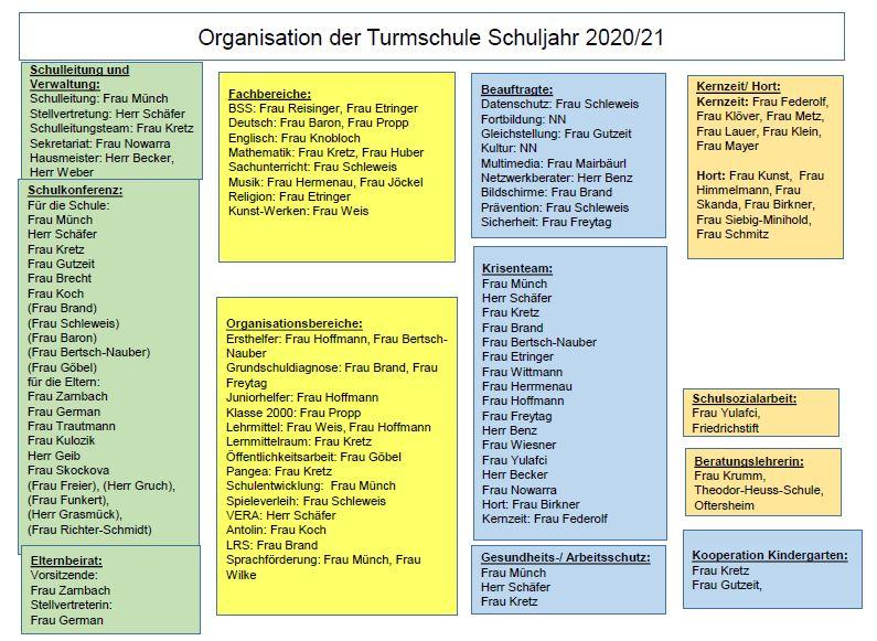 Organigramm_Turmschule_neu